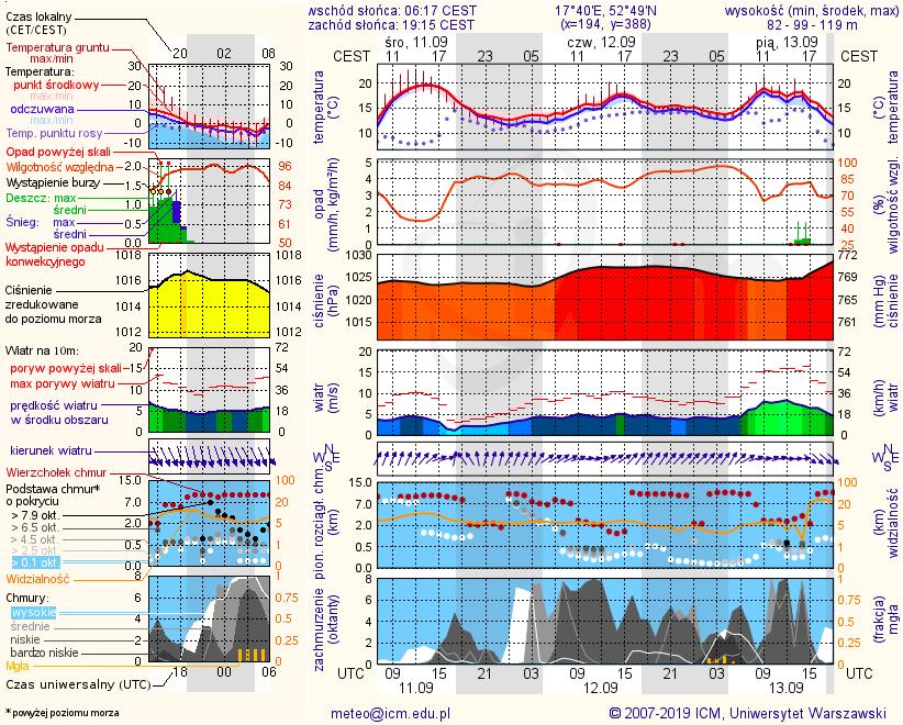 Meteorogramy dla gmin