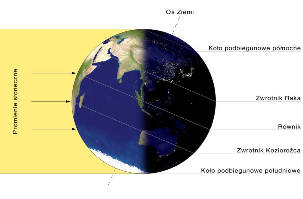 Oświetlenie Ziemi przez Słońce w dniu przesilenia zimowego na półkuli północnej.